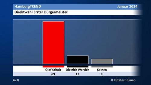 Wahlumfrage von NDR und Infratest dimap